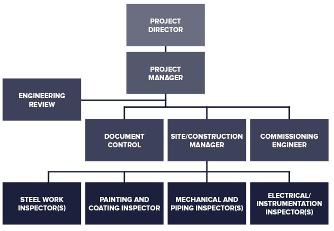Construction Supervision & Offshore Project Management
